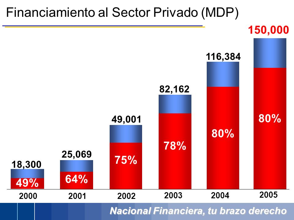 Nacional Financiera, tu brazo derecho Financiamiento al Sector Privado (MDP) 2003 20012000 2002 49% 64% 78% 49,001 82,162 25,069 18,300 75% 80% 116,38
