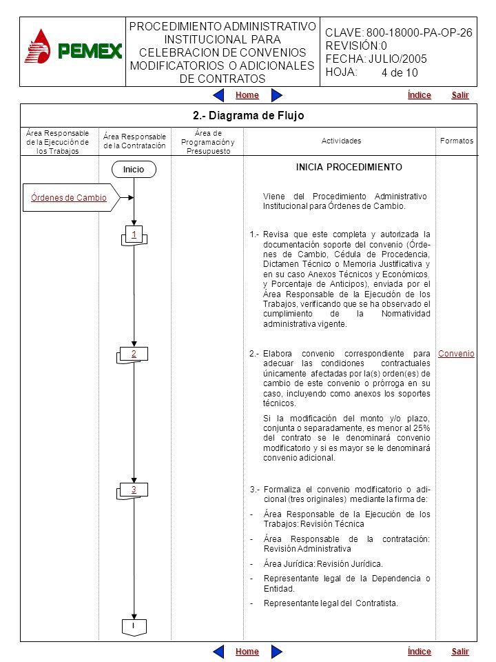 PROCEDIMIENTO ADMINISTRATIVO INSTITUCIONAL PARA CELEBRACION DE CONVENIOS MODIFICATORIOS O ADICIONALES DE CONTRATOS CLAVE: 800-18000-PA-OP-26 REVISIÓN:0 FECHA: JULIO/2005 HOJA: Home Salir Índice Home Salir Índice Área Responsable de la Ejecución de los Trabajos Área Responsable de la Contratación Actividades Formatos Área de Programación y Presupuesto 2.- Diagrama de Flujo INICIA PROCEDIMIENTO Viene del Procedimiento Administrativo Institucional para Órdenes de Cambio.