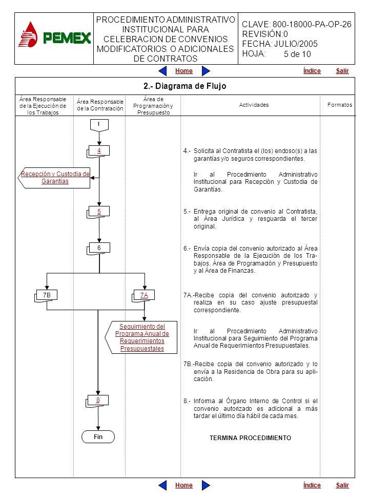 PROCEDIMIENTO ADMINISTRATIVO INSTITUCIONAL PARA CELEBRACION DE CONVENIOS MODIFICATORIOS O ADICIONALES DE CONTRATOS CLAVE: 800-18000-PA-OP-26 REVISIÓN:0 FECHA: JULIO/2005 HOJA: Home Salir Índice Home Salir Índice 4.-Solicita al Contratista el (los) endoso(s) a las garantías y/o seguros correspondientes.