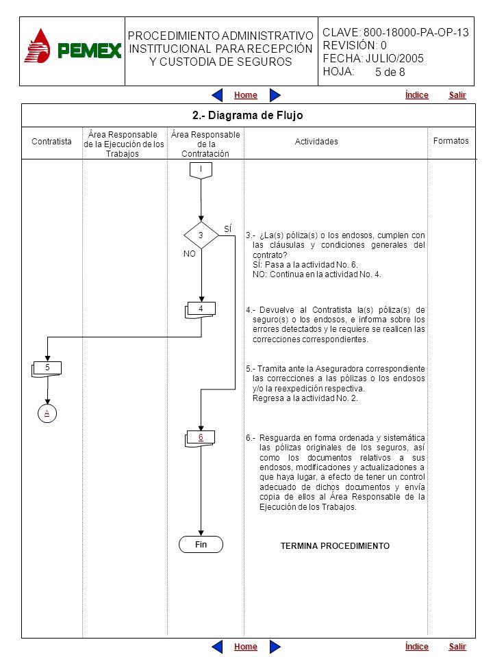 PROCEDIMIENTO ADMINISTRATIVO PARA PLANEACIÓN DE OBRAS Y SERVICIOS CLAVE: 800-18000-PA-OP-13 REVISIÓN: 0 FECHA: JULIO/2005 HOJA: PROCEDIMIENTO ADMINISTRATIVO INSTITUCIONAL PARA RECEPCIÓN Y CUSTODIA DE SEGUROS Home Salir Índice Home Salir Índice 3.-¿La(s) póliza(s) o los endosos, cumplen con las cláusulas y condiciones generales del contrato.