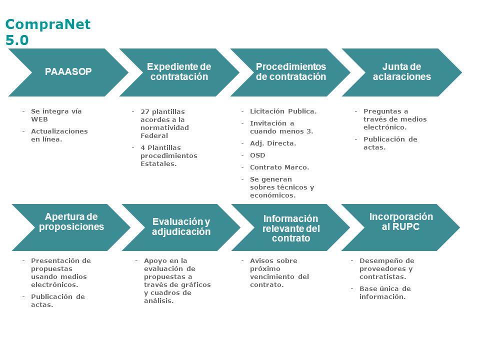 PAAASOP Expediente de contratación Procedimientos de contratación Junta de aclaraciones Apertura de proposiciones Evaluación y adjudicación Información relevante del contrato Incorporación al RUPC -Se integra vía WEB -Actualizaciones en línea.