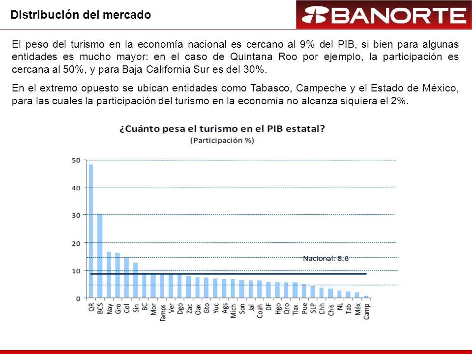 Distribución del mercado El peso del turismo en la economía nacional es cercano al 9% del PIB, si bien para algunas entidades es mucho mayor: en el caso de Quintana Roo por ejemplo, la participación es cercana al 50%, y para Baja California Sur es del 30%.