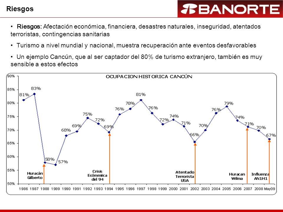 Afectación de la ocupación 2008 vs 2009 en pp Impacto reciente a Ciudades