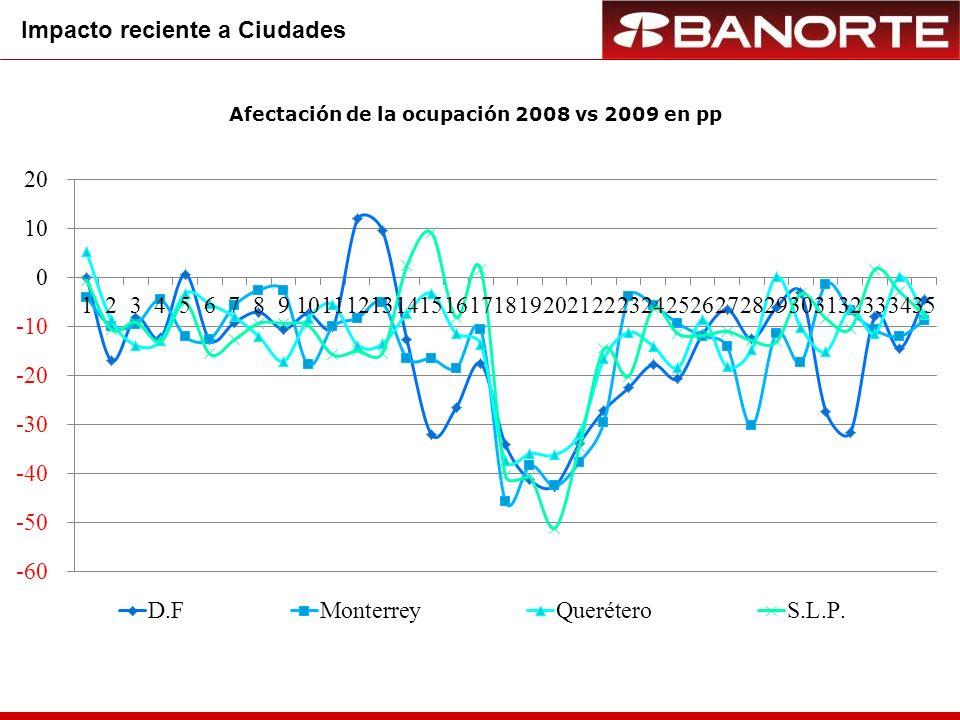 Afectación de la ocupación 2008 vs 2009 en pp Impacto reciente a Playas