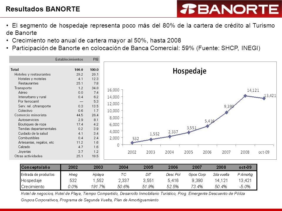 Resultados BANORTE El segmento de hospedaje representa poco más del 80% de la cartera de crédito al Turismo de Banorte Crecimiento neto anual de cartera mayor al 50%, hasta 2008 Participación de Banorte en colocación de Banca Comercial: 59% (Fuente: SHCP, INEGI)