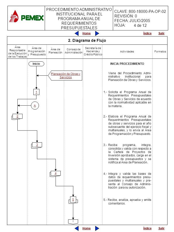 PROCEDIMIENTO ADMINISTRATIVO PARA PLANEACIÓN DE OBRAS Y SERVICIOS CLAVE: 800-18000-PA-OP-05 REVISIÓN: 0 FECHA: JULIO/2005 HOJA: CLAVE: 800-18000-PA-OP-02 REVISIÓN: 0 FECHA: JULIO/2005 HOJA: PROCEDIMIENTO ADMINISTRATIVO INSTITUCIONAL PARA EL PROGRAMA ANUAL DE REQUERIMIENTOS PRESUPUESTALES Home Salir Índice Home Salir Índice 8 6.-¿Aprueba los requerimientos presupuestales y multianuales.