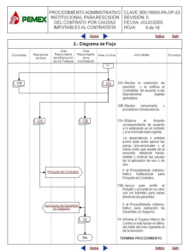 PROCEDIMIENTO ADMINISTRATIVO INSTITUCIONAL PARA RESCISIÓN DEL CONTRATO POR CAUSAS IMPUTABLES AL CONTRATISTA CLAVE: 800-18000-PA-OP-23 REVISIÓN: 0 FECHA: JULIO/2005 HOJA: Home Salir Índice Home Salir Índice Área Jurídica 12A.-Recibe la resolución de rescisión y la notifica al Contratista de acuerdo a las disposiciones legales aplicables.