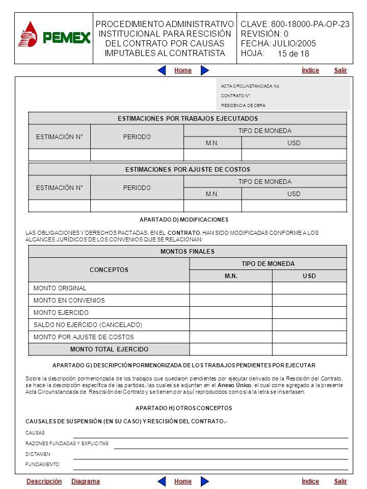 PROCEDIMIENTO ADMINISTRATIVO INSTITUCIONAL PARA RESCISIÓN DEL CONTRATO POR CAUSAS IMPUTABLES AL CONTRATISTA CLAVE: 800-18000-PA-OP-23 REVISIÓN: 0 FECHA: JULIO/2005 HOJA: Home Salir Índice Home Salir Índice ESTIMACIONES POR TRABAJOS EJECUTADOS ESTIMACIÓN N°PERIODO TIPO DE MONEDA M.N.USD APARTADO D) MODIFICACIONES LAS OBLIGACIONES Y DERECHOS PACTADAS, EN EL CONTRATO, HAN SIDO MODIFICADAS CONFORME A LOS ALCANCES JURÍDICOS DE LOS CONVENIOS QUE SE RELACIONAN: ESTIMACIONES POR AJUSTE DE COSTOS ESTIMACIÓN N°PERIODO TIPO DE MONEDA M.N.USD MONTOS FINALES CONCEPTOS TIPO DE MONEDA M.N.USD MONTO ORIGINAL MONTO EN CONVENIOS MONTO EJERCIDO SALDO NO EJERCIDO (CANCELADO) MONTO POR AJUSTE DE COSTOS MONTO TOTAL EJERCIDO APARTADO G) DESCRIPCIÓN PORMENORIZADA DE LOS TRABAJOS PENDIENTES POR EJECUTAR Sobre la descripción pormenorizada de los trabajos que quedaron pendientes por ejecutar derivado de la Rescisión del Contrato, se hace la descripción específica de las partidas, las cuales se adjuntan en el Anexo Único, el cual corre agregado a la presente Acta Circunstanciada de Rescisión del Contrato y se tienen por aquí reproducidos como si a la letra se insertasen.