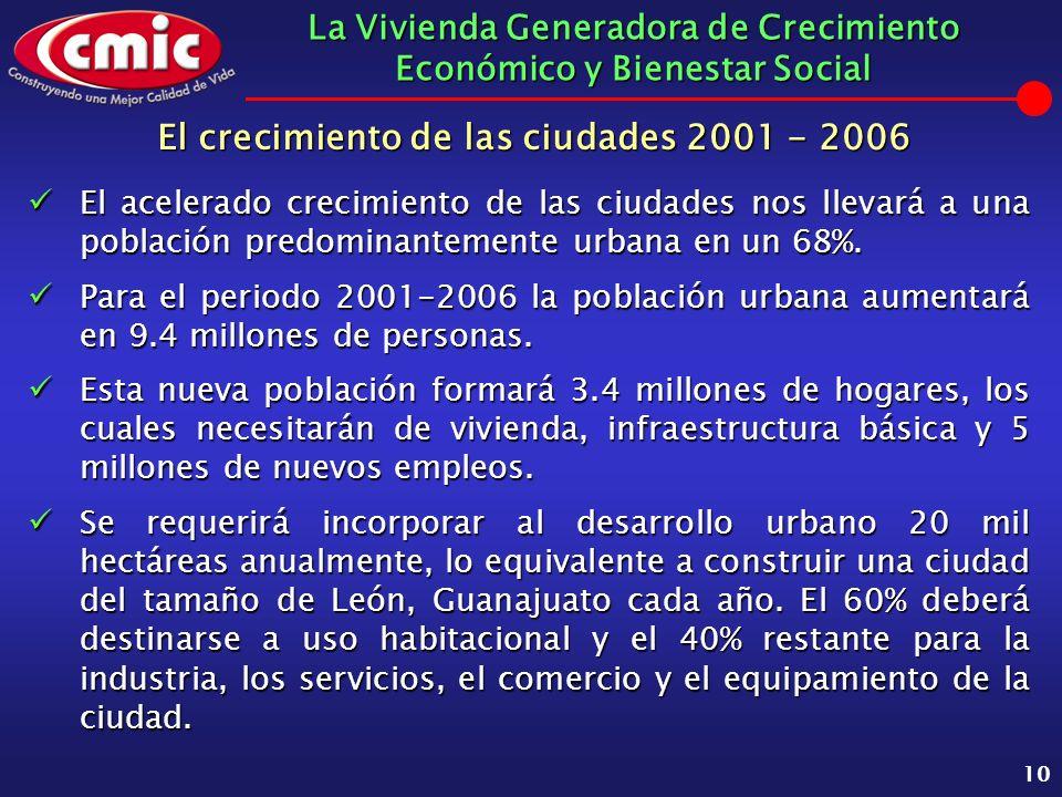 La Vivienda Generadora de Crecimiento Económico y Bienestar Social 10 El crecimiento de las ciudades 2001 - 2006 El acelerado crecimiento de las ciuda