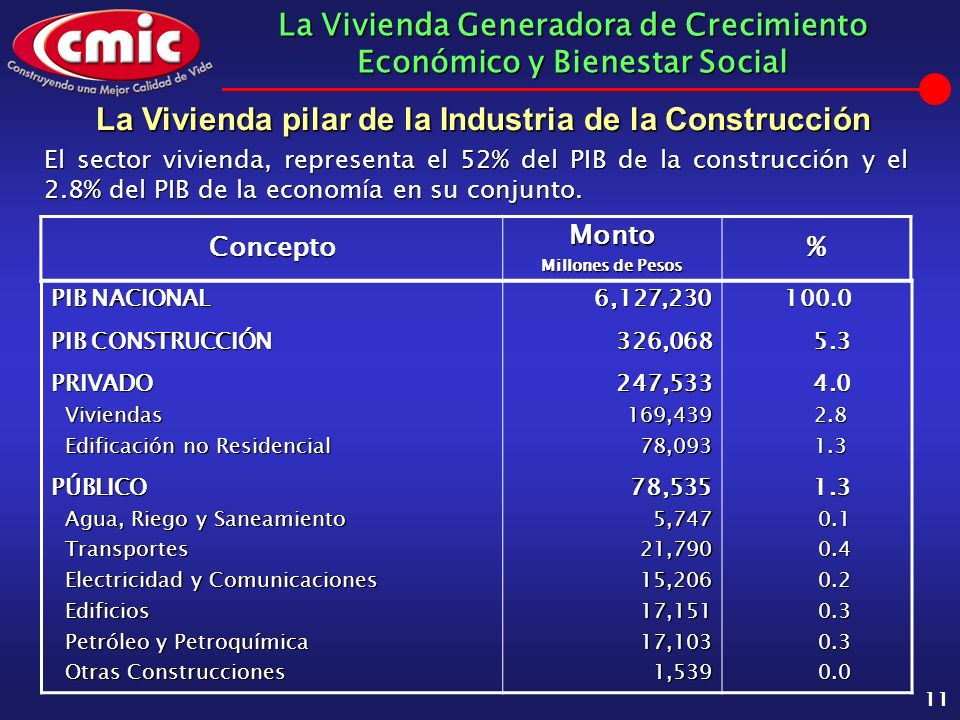 La Vivienda Generadora de Crecimiento Económico y Bienestar Social 11 El sector vivienda, representa el 52% del PIB de la construcción y el 2.8% del P