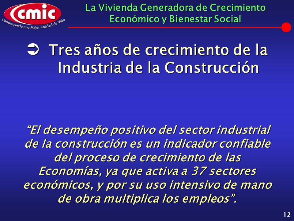 La Vivienda Generadora de Crecimiento Económico y Bienestar Social 12 El desempeño positivo del sector industrial de la construcción es un indicador c