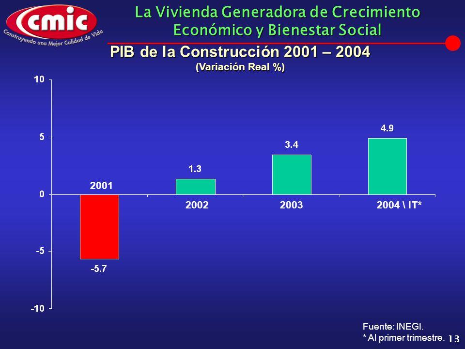 La Vivienda Generadora de Crecimiento Económico y Bienestar Social 13 2001 20022003 PIB de la Construcción 2001 – 2004 (Variación Real %) Fuente: INEG