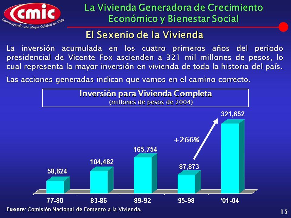 La Vivienda Generadora de Crecimiento Económico y Bienestar Social 15 La inversión acumulada en los cuatro primeros años del periodo presidencial de V