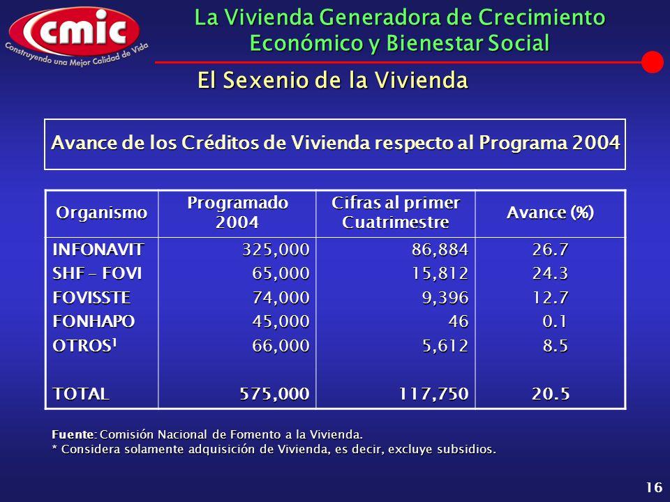 La Vivienda Generadora de Crecimiento Económico y Bienestar Social 16 Avance de los Créditos de Vivienda respecto al Programa 2004 Organismo Programad
