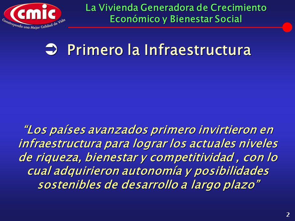 La Vivienda Generadora de Crecimiento Económico y Bienestar Social 2 Los países avanzados primero invirtieron en infraestructura para lograr los actua