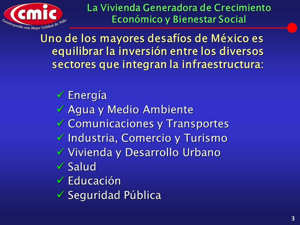 La Vivienda Generadora de Crecimiento Económico y Bienestar Social 3 Uno de los mayores desafíos de México es equilibrar la inversión entre los divers