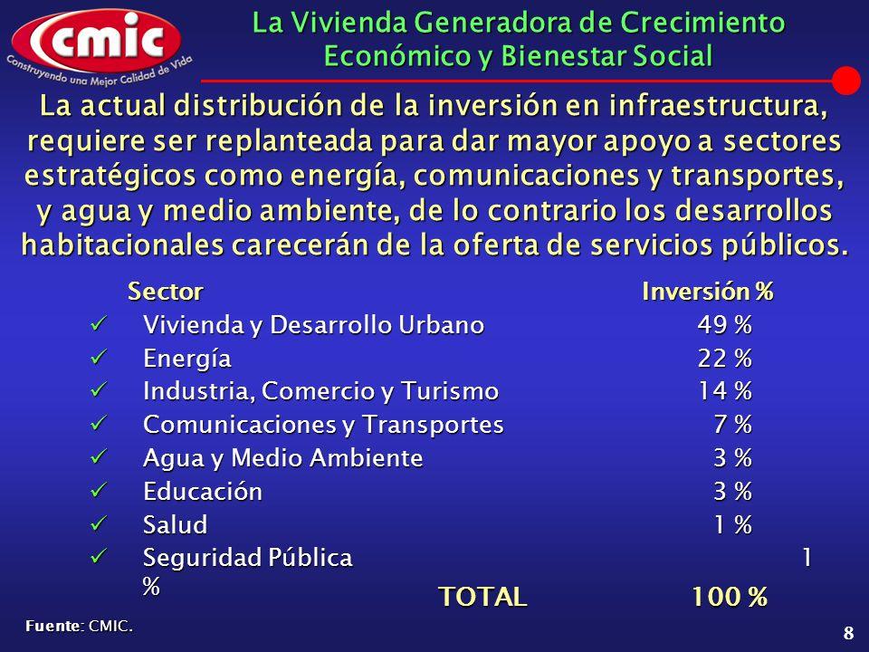La Vivienda Generadora de Crecimiento Económico y Bienestar Social 8 La actual distribución de la inversión en infraestructura, requiere ser replantea