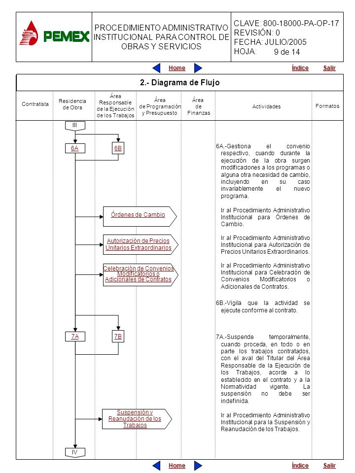 PROCEDIMIENTO ADMINISTRATIVO INSTITUCIONAL PARA CONTROL DE OBRAS Y SERVICIOS CLAVE: 800-18000-PA-OP-17 REVISIÓN: 0 FECHA: JULIO/2005 HOJA: Home Salir Índice Home Salir Índice III 6A IV 6A.-Gestiona el convenio respectivo, cuando durante la ejecución de la obra surgen modificaciones a los programas o alguna otra necesidad de cambio, incluyendo en su caso invariablemente el nuevo programa.