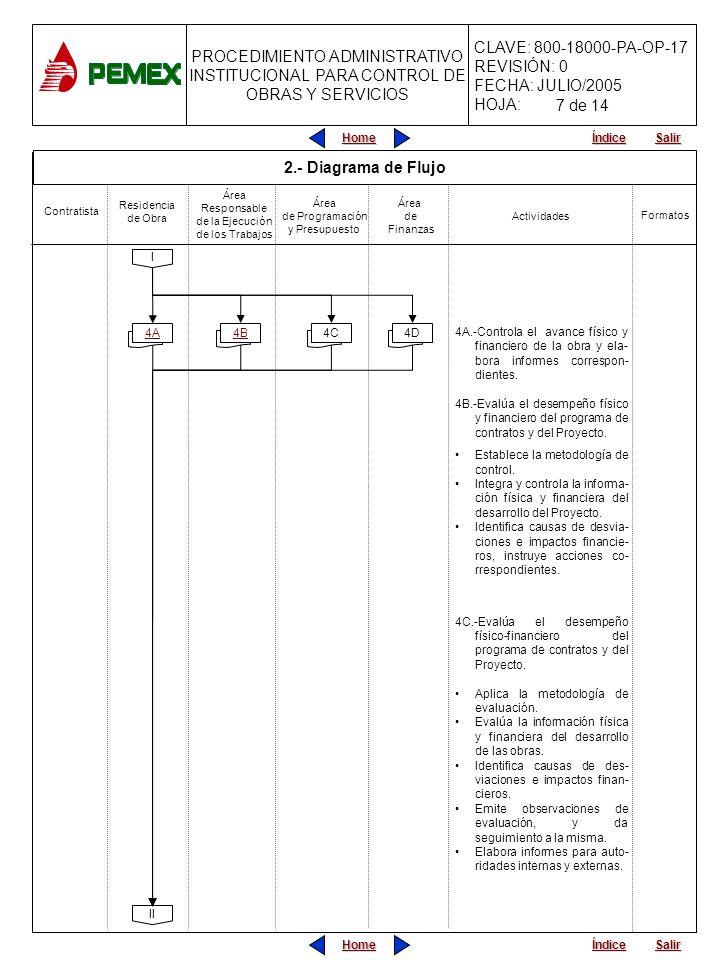 PROCEDIMIENTO ADMINISTRATIVO INSTITUCIONAL PARA CONTROL DE OBRAS Y SERVICIOS CLAVE: 800-18000-PA-OP-17 REVISIÓN: 0 FECHA: JULIO/2005 HOJA: Home Salir Índice Home Salir Índice II 4A.-Controla el avance físico y financiero de la obra y ela- bora informes correspon- dientes.