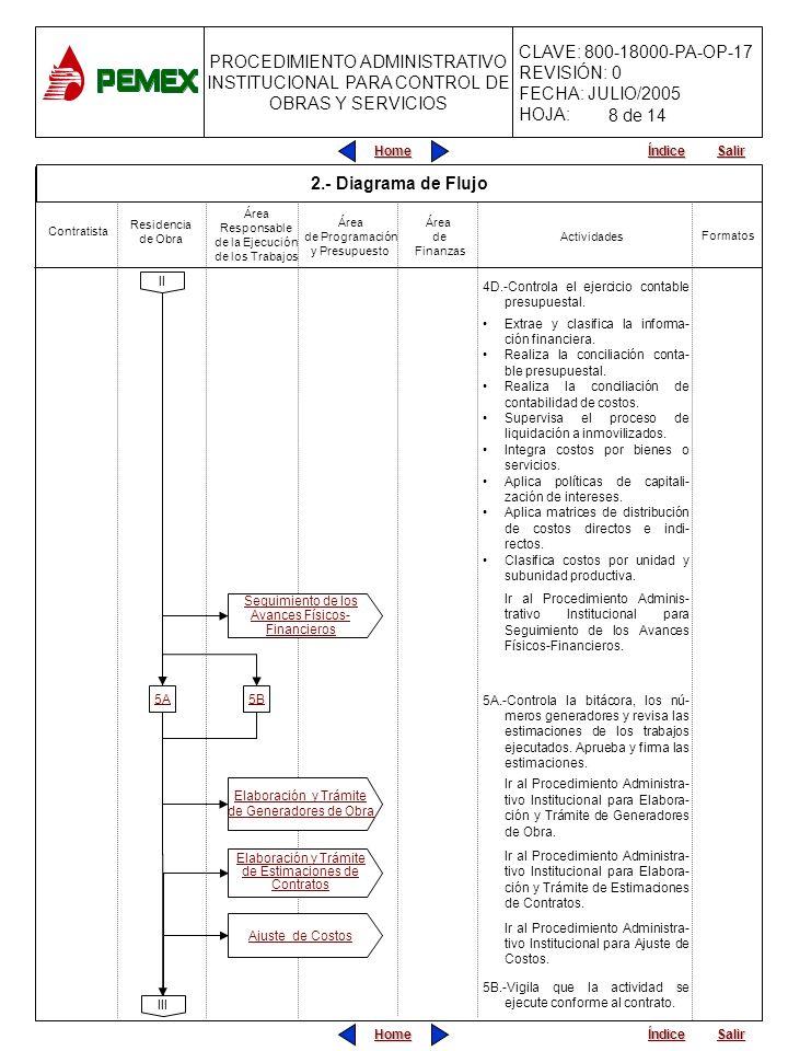 PROCEDIMIENTO ADMINISTRATIVO INSTITUCIONAL PARA CONTROL DE OBRAS Y SERVICIOS CLAVE: 800-18000-PA-OP-17 REVISIÓN: 0 FECHA: JULIO/2005 HOJA: Home Salir Índice Home Salir Índice III 4D.-Controla el ejercicio contable presupuestal.