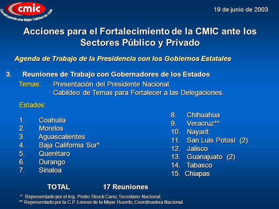 19 de junio de 2003 3.Reuniones de Trabajo con Gobernadores de los Estados Acciones para el Fortalecimiento de la CMIC ante los Sectores Público y Pri