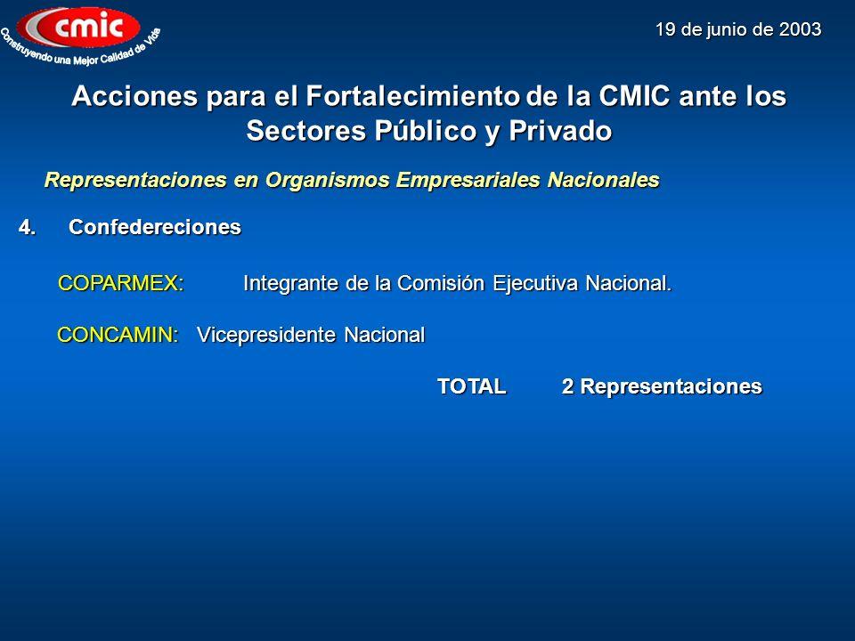 19 de junio de 2003 Acciones para el Fortalecimiento de la CMIC ante los Sectores Público y Privado 4.Confedereciones COPARMEX: Integrante de la Comis