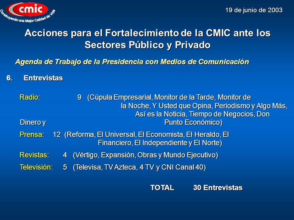 19 de junio de 2003 Acciones para el Fortalecimiento de la CMIC ante los Sectores Público y Privado 6.Entrevistas Radio:9 (Cúpula Empresarial, Monitor