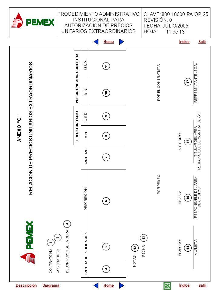 PROCEDIMIENTO ADMINISTRATIVO INSTITUCIONAL PARA AUTORIZACIÓN DE PRECIOS UNITARIOS EXTRAORDINARIOS CLAVE: 800-18000-PA-OP-25 REVISIÓN: 0 FECHA: JULIO/2