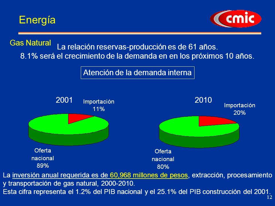 12 Energía La relación reservas-producción es de 61 años.