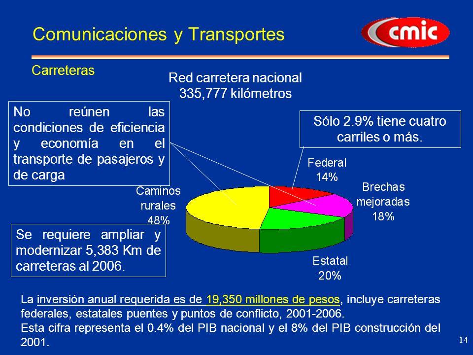 14 Red carretera nacional 335,777 kilómetros La inversión anual requerida es de 19,350 millones de pesos, incluye carreteras federales, estatales puentes y puntos de conflicto, 2001-2006.