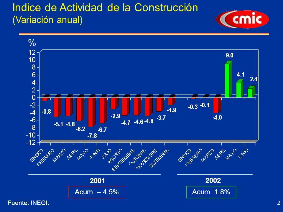 2 % 2001 2002 Indice de Actividad de la Construcción (Variación anual) Fuente: INEGI.