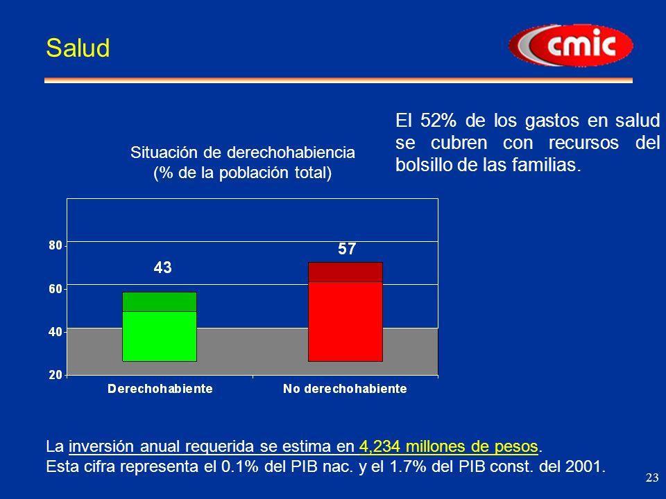 23 Salud Situación de derechohabiencia (% de la población total) La inversión anual requerida se estima en 4,234 millones de pesos.