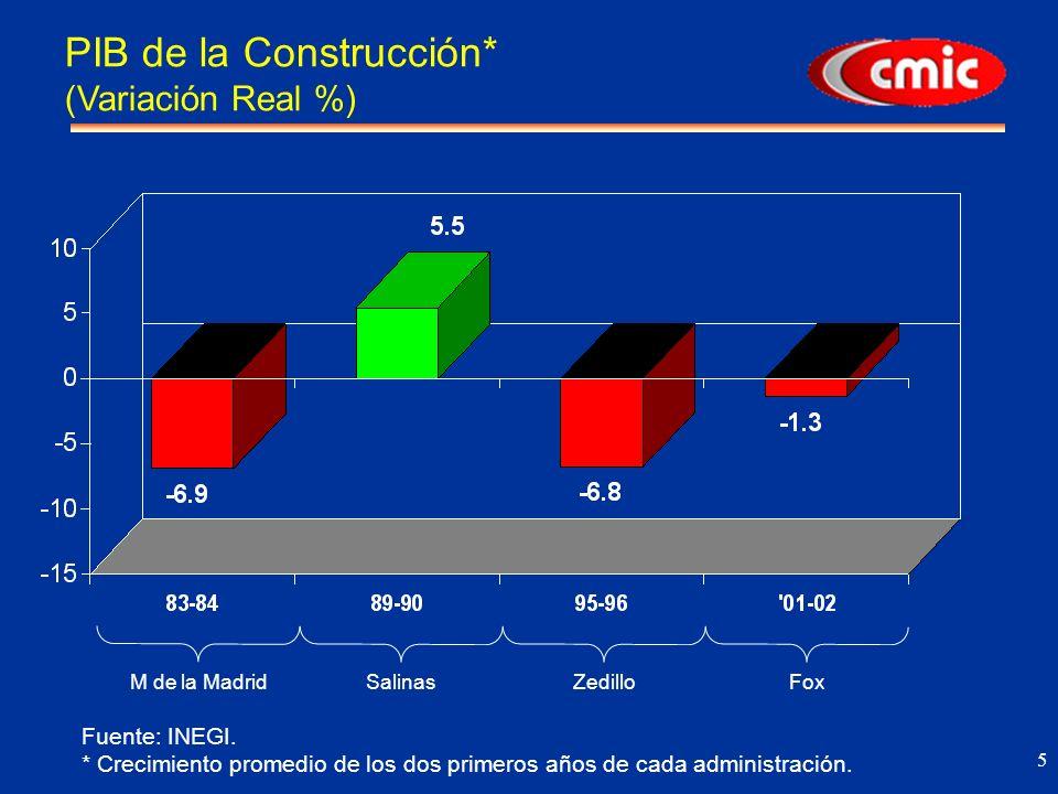 5 PIB de la Construcción* (Variación Real %) M de la MadridSalinasZedilloFox Fuente: INEGI.