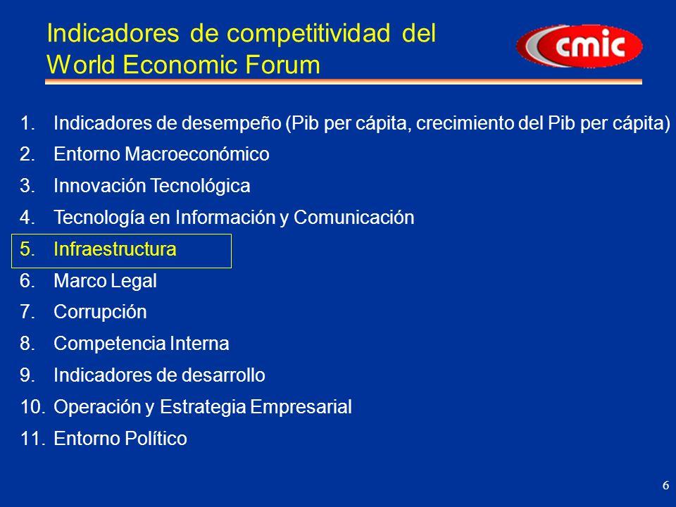 7 Competitividad en Infraestructura 2002 Fuente: The Global Competitiveness Report 2001-2002 , World Economic Forum (75 países).