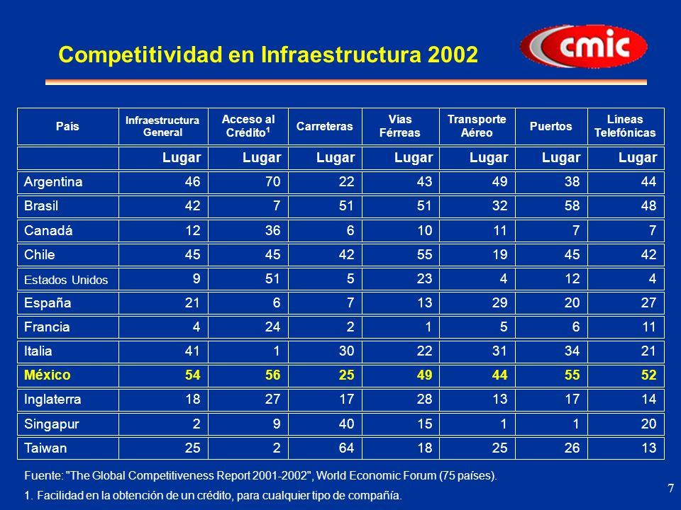 8 Inversiones Anuales Requeridas en Infraestructura Fuente: Dependencias y entidades gubernamentales, Telmex, Cespedes y estimación propia en el caso de vivienda, salud y educación.