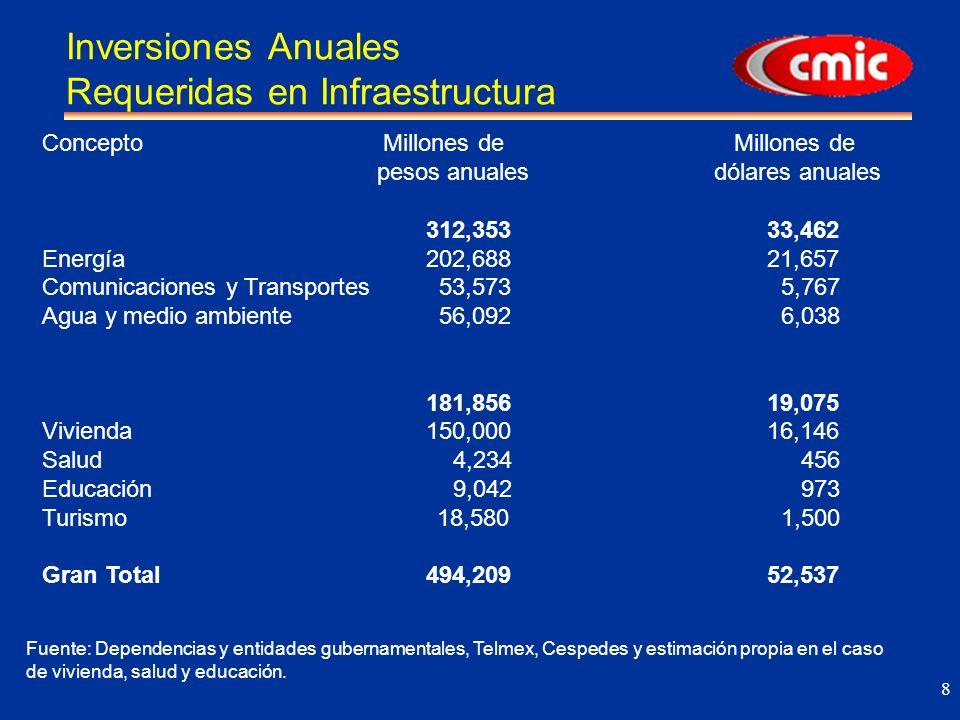 19 Turismo La inversión anual requerida se estima en 18,580 millones de pesos, 2001-2006.