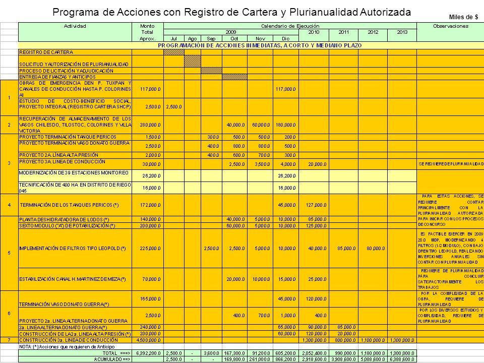 Miles de $ Programa de Acciones con Registro de Cartera y Plurianualidad Autorizada