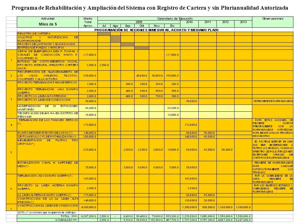 Miles de $ Programa de Rehabilitación y Ampliación del Sistema con Registro de Cartera y sin Plurianualidad Autorizada