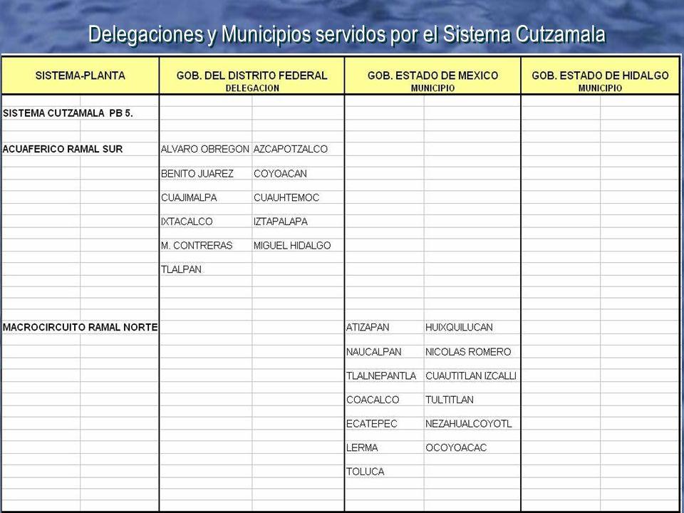 Delegaciones y Municipios servidos por el Sistema Cutzamala
