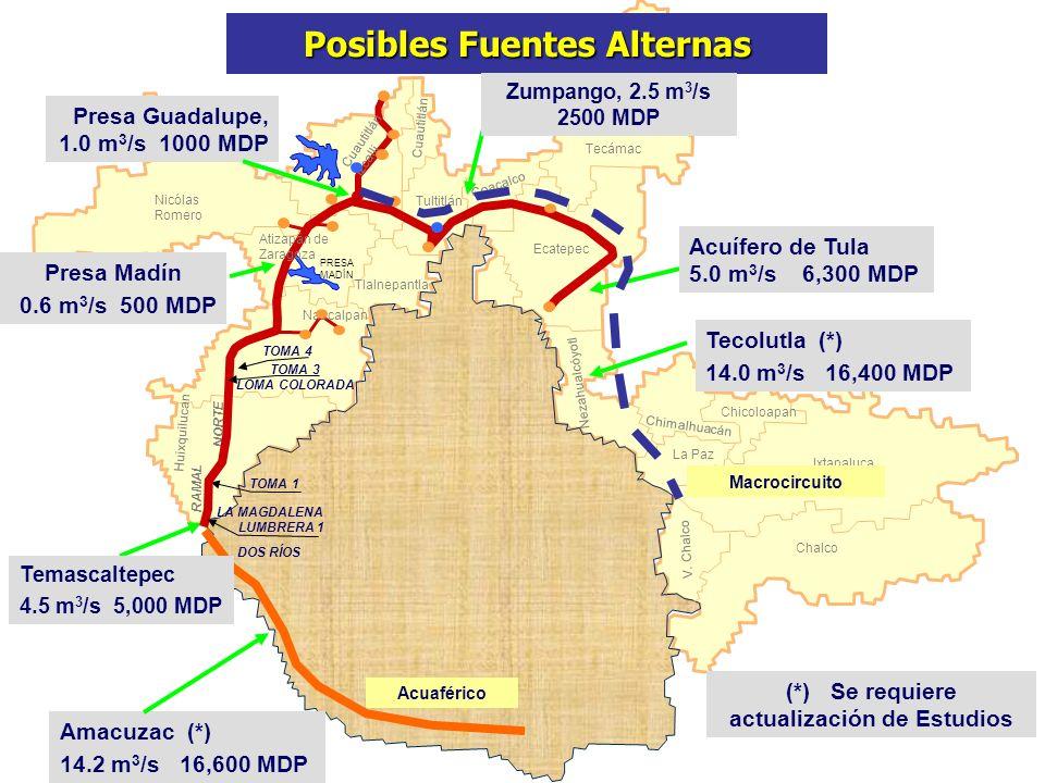 PRESA MADÍN TOMA 1 RAMAL NORTE Presa Madín 0.6 m 3 /s 500 MDP Acuífero de Tula 5.0 m 3 /s 6,300 MDP Chalco Ixtapaluca La Paz V. Chalco Nezahualcóyotl