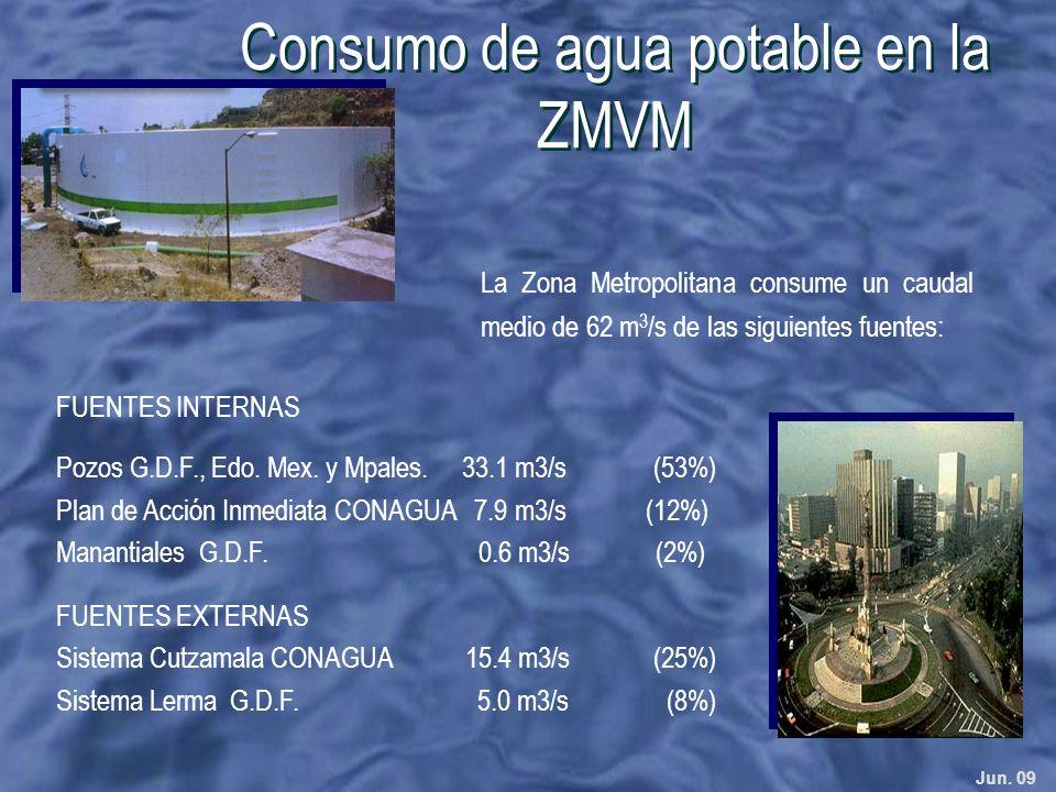 Jun. 09 La Zona Metropolitana consume un caudal medio de 62 m 3 /s de las siguientes fuentes: FUENTES INTERNAS Pozos G.D.F., Edo. Mex. y Mpales. 33.1