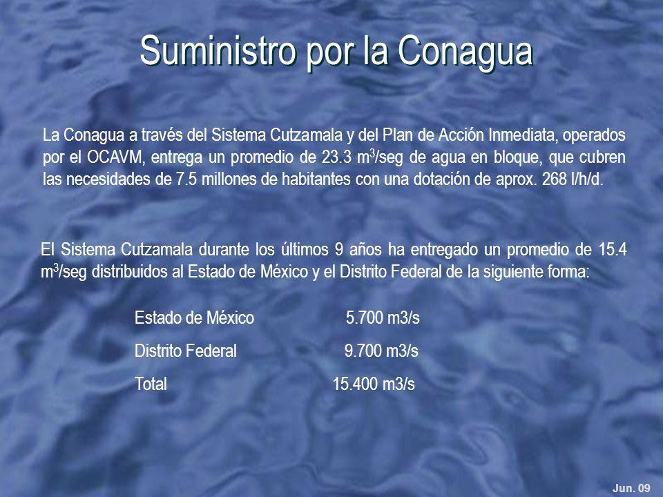 Jun. 09 Estado de México 5.700 m3/s Distrito Federal 9.700 m3/s Total 15.400 m3/s Suministro por la Conagua La Conagua a través del Sistema Cutzamala
