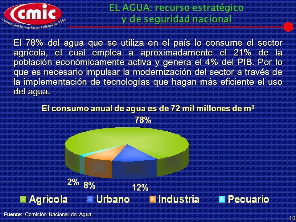EL AGUA: recurso estratégico y de seguridad nacional 10 El consumo anual de agua es de 72 mil millones de m 3 El 78% del agua que se utiliza en el paí