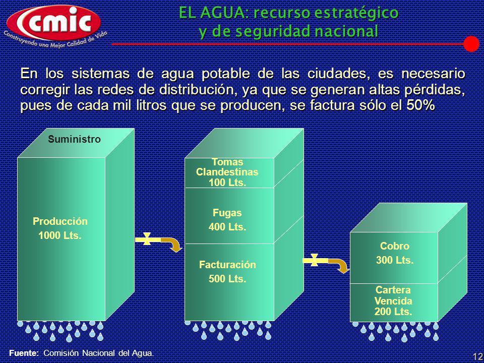 EL AGUA: recurso estratégico y de seguridad nacional 12 En los sistemas de agua potable de las ciudades, es necesario corregir las redes de distribuci