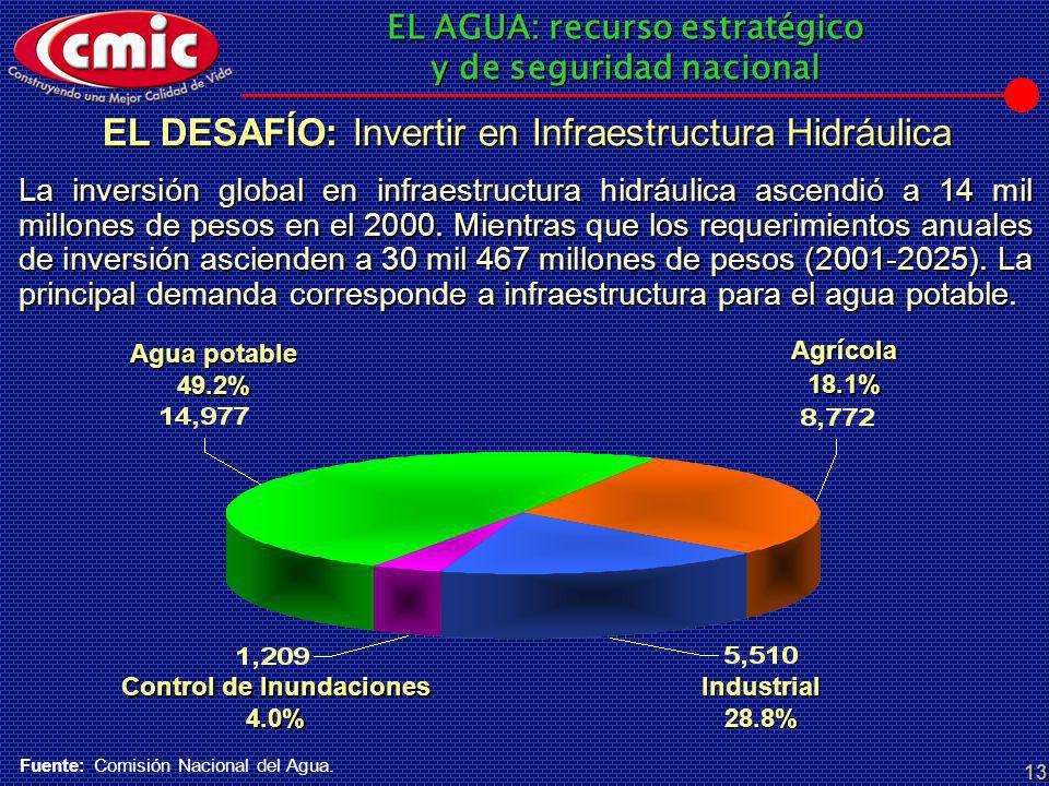 EL AGUA: recurso estratégico y de seguridad nacional 13 Agr í cola 18.1% Industrial 28.8% Control de Inundaciones 4.0% Agua potable 49.2% La inversión
