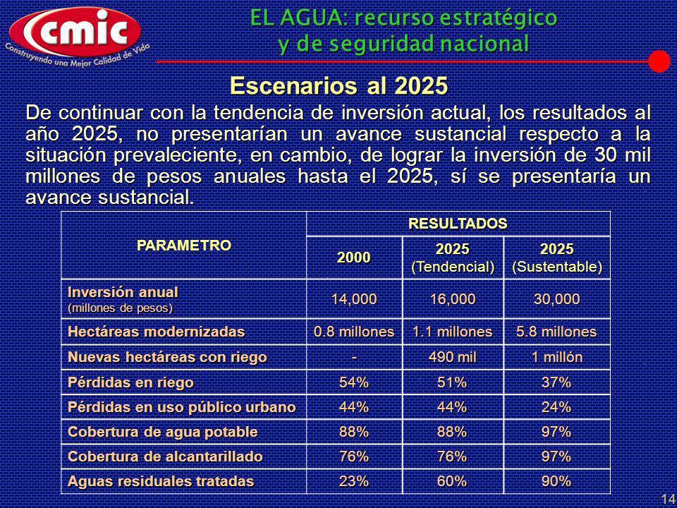 EL AGUA: recurso estratégico y de seguridad nacional 14 Escenarios al 2025 De continuar con la tendencia de inversión actual, los resultados al año 20