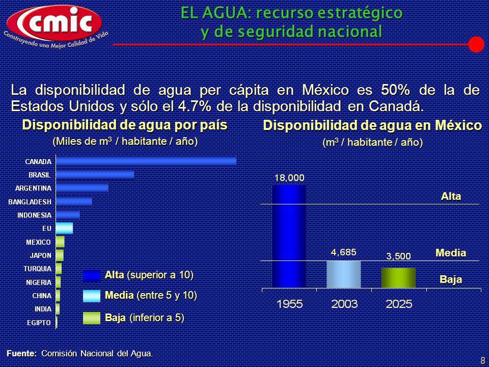 EL AGUA: recurso estratégico y de seguridad nacional 8 Disponibilidad de agua por país (Miles de m 3 / habitante / año) Baja (inferior a 5) Media (ent