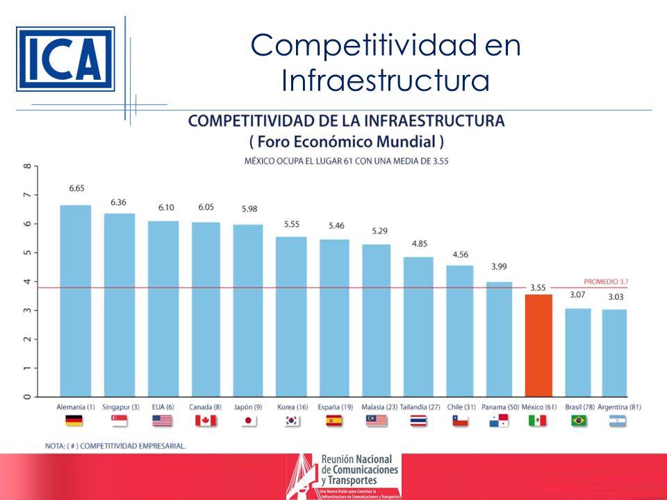 Competitividad en Infraestructura