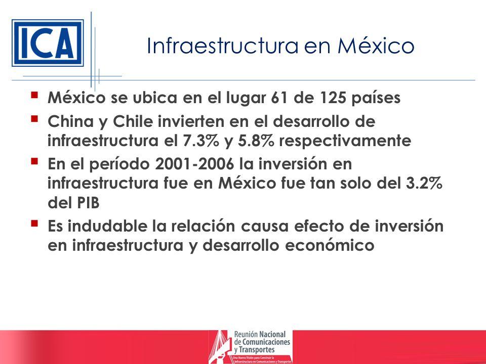 Infraestructura en México México se ubica en el lugar 61 de 125 países China y Chile invierten en el desarrollo de infraestructura el 7.3% y 5.8% respectivamente En el período 2001-2006 la inversión en infraestructura fue en México fue tan solo del 3.2% del PIB Es indudable la relación causa efecto de inversión en infraestructura y desarrollo económico