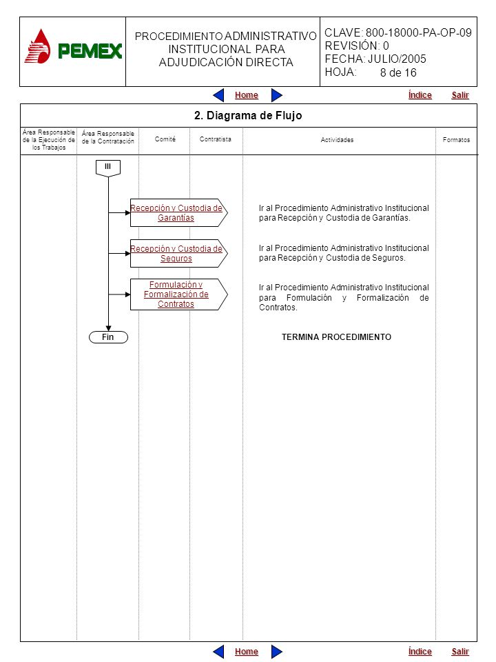 PROCEDIMIENTO ADMINISTRATIVO PARA PLANEACIÓN DE OBRAS Y SERVICIOS CLAVE: 800-18000-PA-OP-09 REVISIÓN: 0 FECHA: JULIO/2005 HOJA: PROCEDIMIENTO ADMINISTRATIVO INSTITUCIONAL PARA ADJUDICACIÓN DIRECTA Home Salir Índice Home Salir Índice ACTIVIDAD L.O.P.S.R.M.